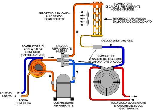 La pompa di calore for Condizionatore non parte compressore